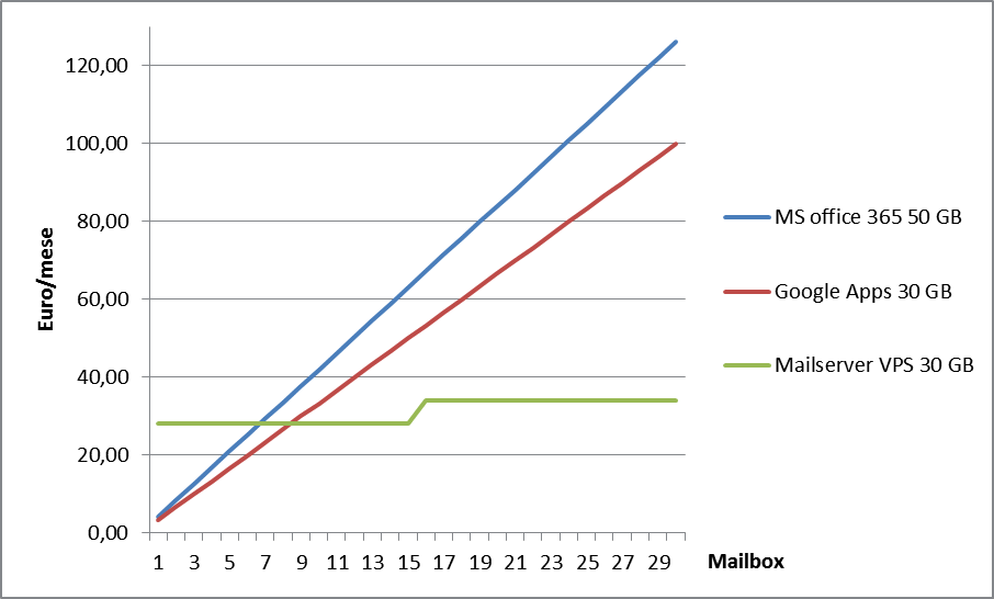 google apps Vs office 365 Vs mail server privato