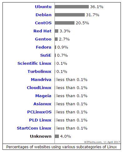statistiche linux server 2017